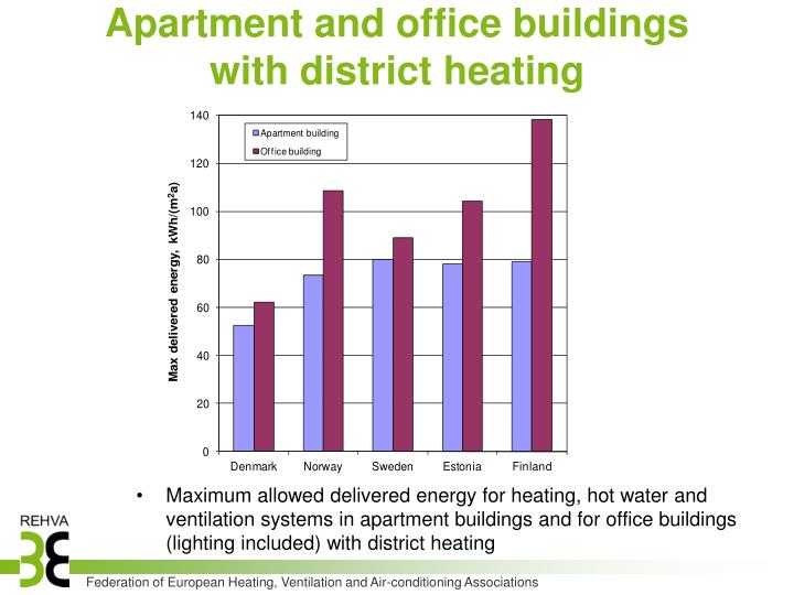 Apartment and office buildings with district heating