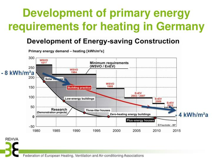 Development of primary energy requirements for heating in Germany