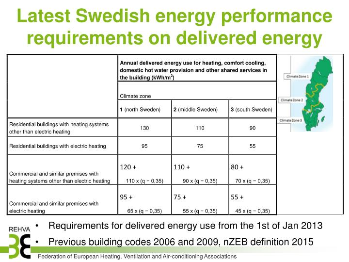 Latest Swedish energy performance requirements on delivered energy