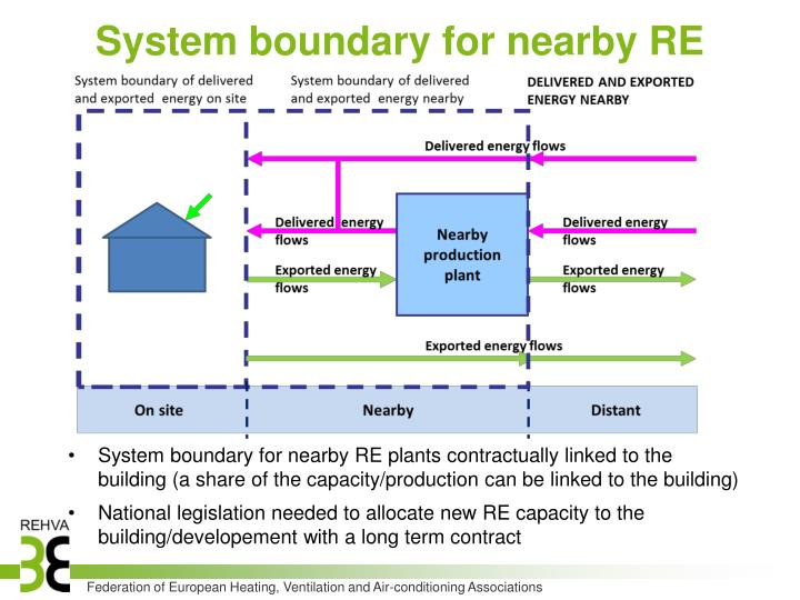 System boundary for nearby RE