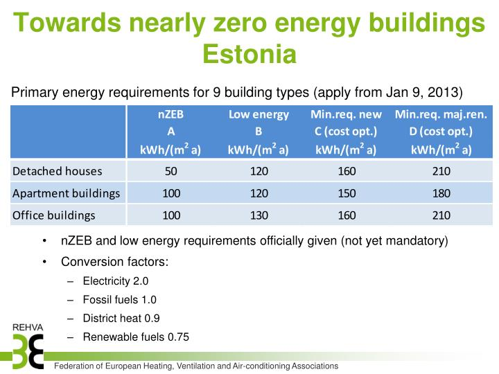 Towards nearly zero energy buildings Estonia
