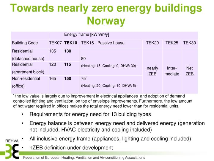 Towards nearly zero energy buildings