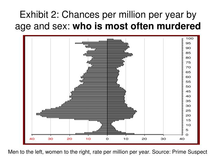 Exhibit 2 chances per million per year by age and sex who is most often murdered