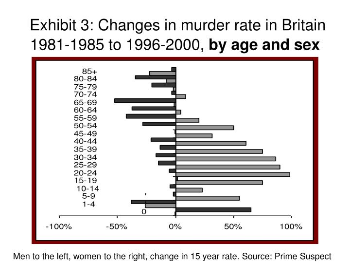 Exhibit 3 changes in murder rate in britain 1981 1985 to 1996 2000 by age and sex