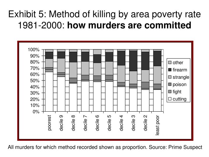 Exhibit 5: Method of killing by area poverty rate 1981-2000: