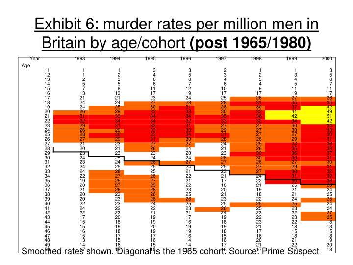Exhibit 6: murder rates per million men in Britain by age/cohort