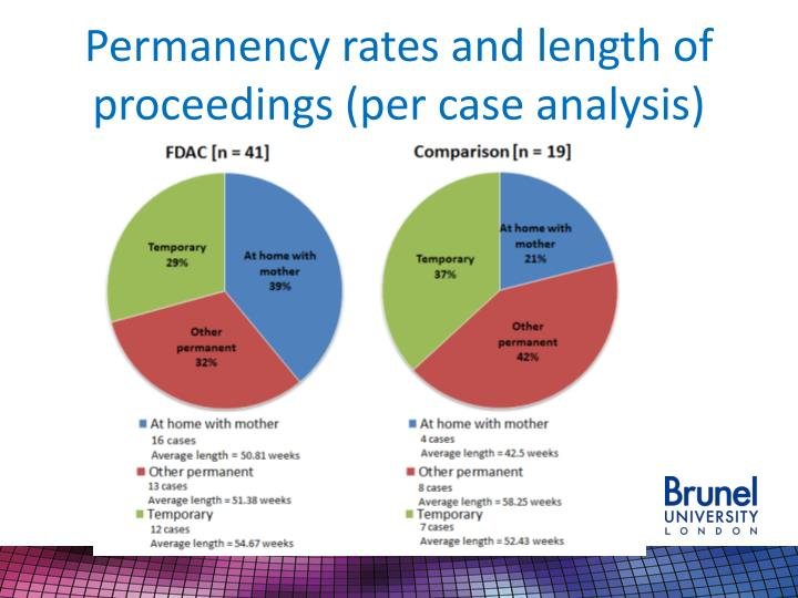 Permanency rates and length of proceedings (per case analysis)