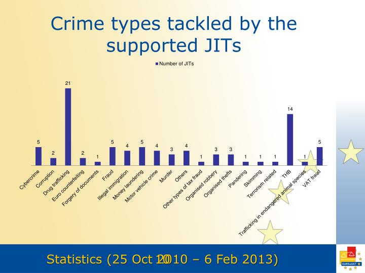 Crime types tackled by the supported JITs