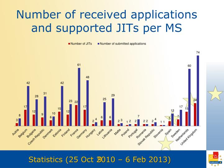 Number of received applications and supported JITs per MS