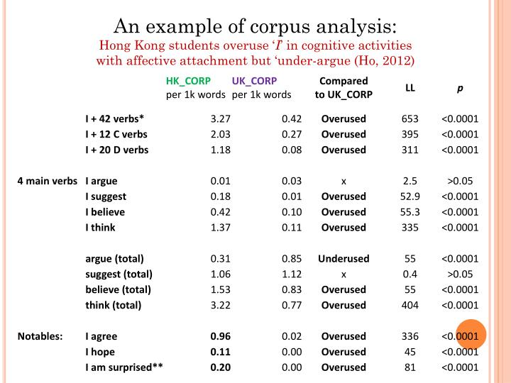 An example of corpus analysis: