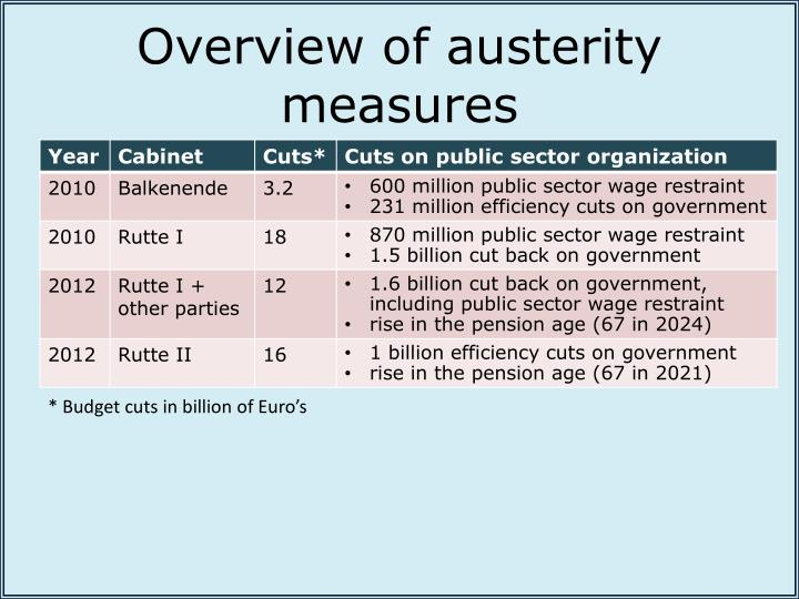 Overview of austerity measures