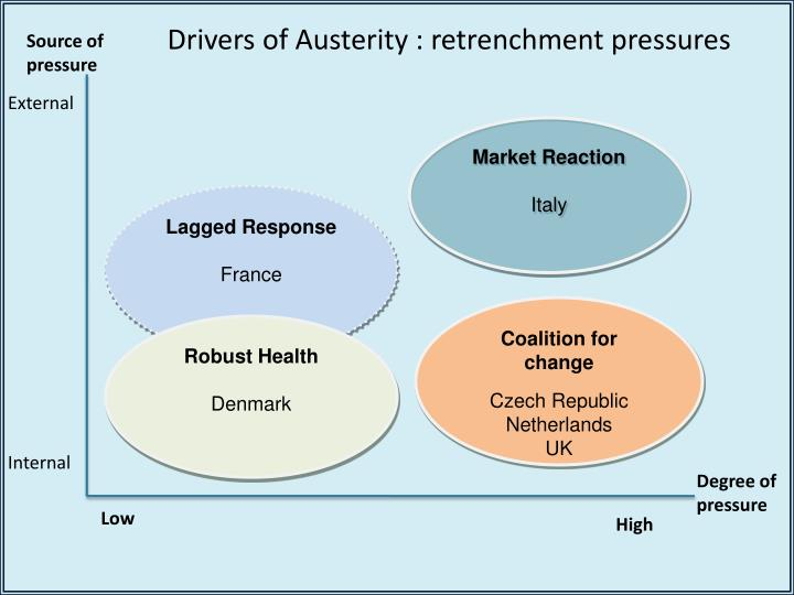 Drivers of Austerity : retrenchment pressures