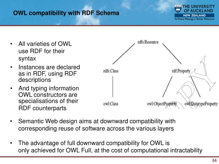 OWL compatibility with RDF Schema