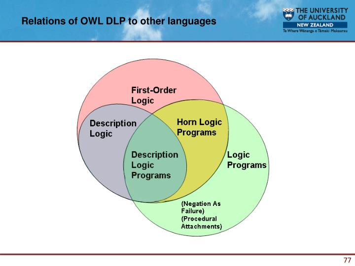 Relations of OWL DLP to other languages