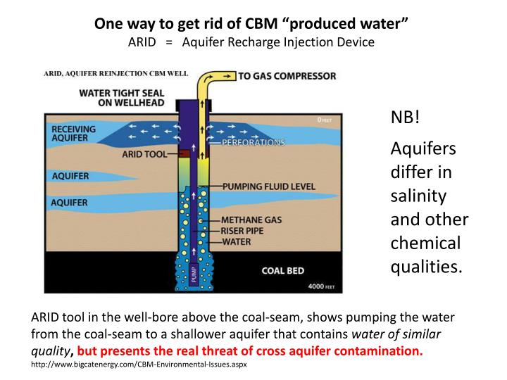 "One way to get rid of CBM ""produced water"""