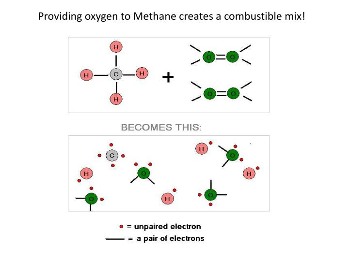 Providing oxygen to Methane creates a combustible mix!