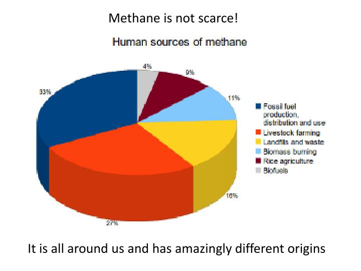Methane is not scarce!