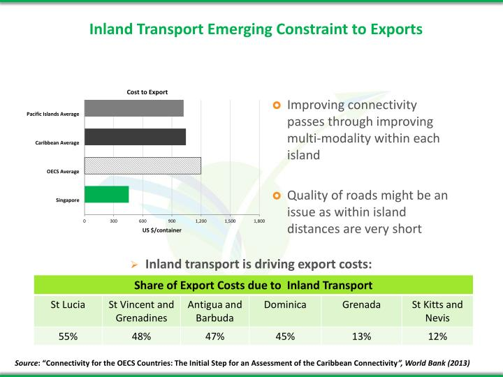 Inland Transport Emerging