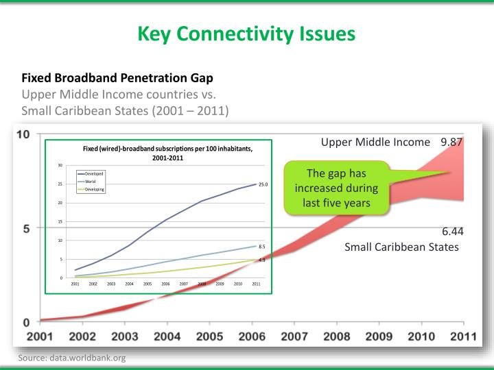 Fixed Broadband Penetration Gap