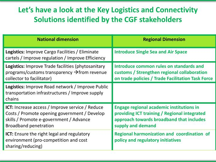 Let's have a look at the Key Logistics and Connectivity Solutions identified by the CGF stakeholders