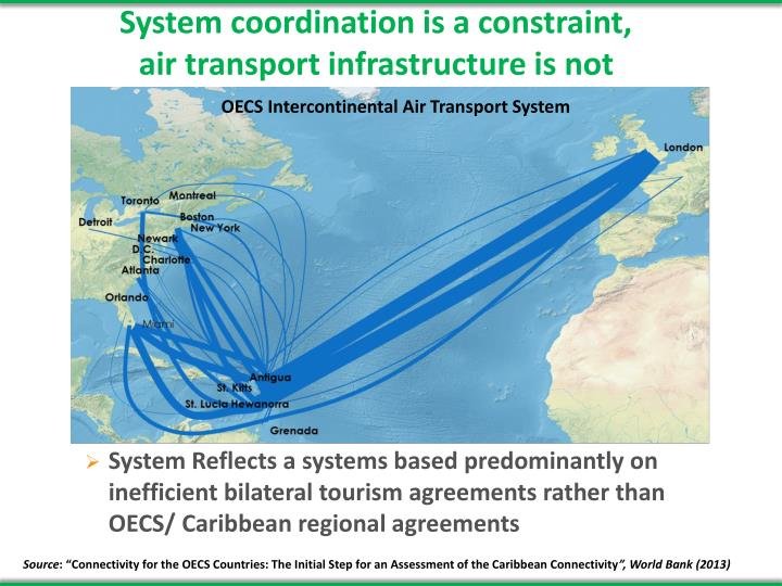 System coordination is a constraint,