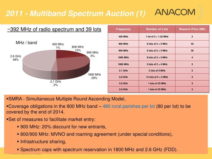 2011 - Multiband Spectrum Auction (1)