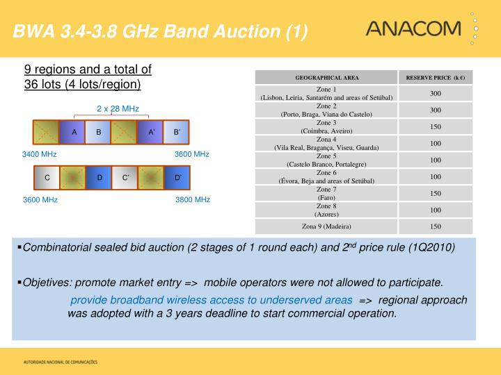 BWA 3.4-3.8 GHz Band Auction (1)