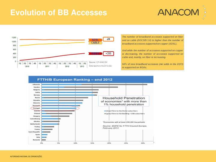 Evolution of BB Accesses