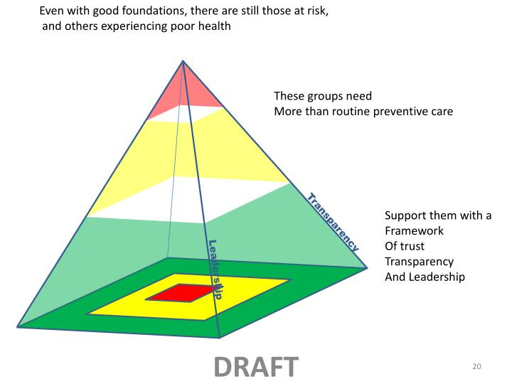 Even with good foundations, there are still those at risk,