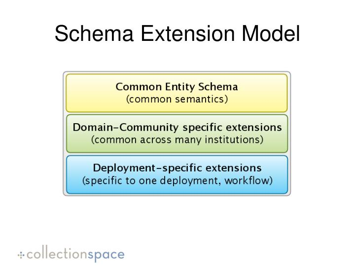 Schema Extension Model