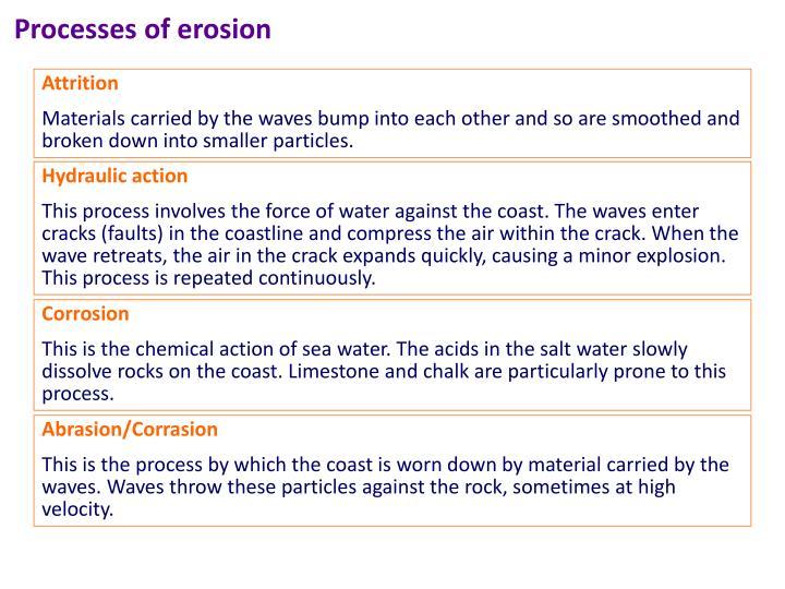 Processes of erosion