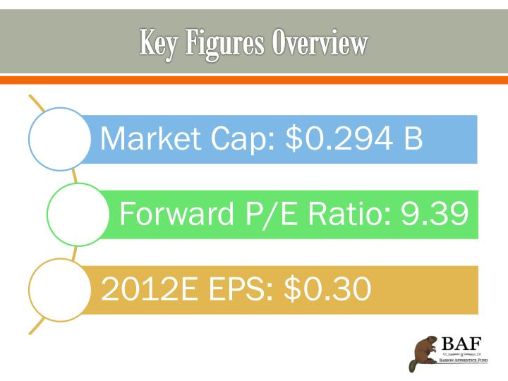 Key Figures Overview