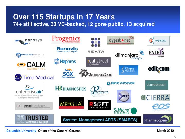 Over 115 Startups in 17 Years