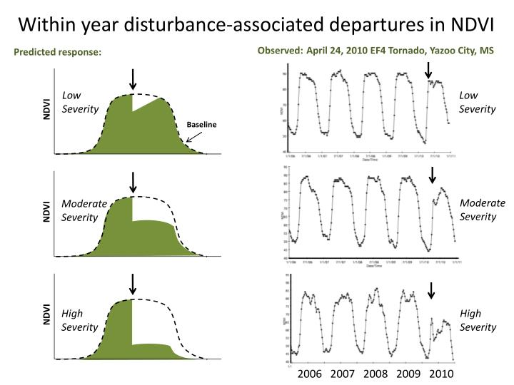 Within year disturbance-associated departures in NDVI