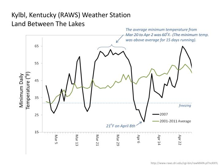 Kylbl, Kentucky (RAWS) Weather Station