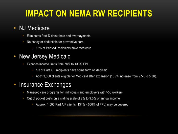 Impact on nema rw recipients