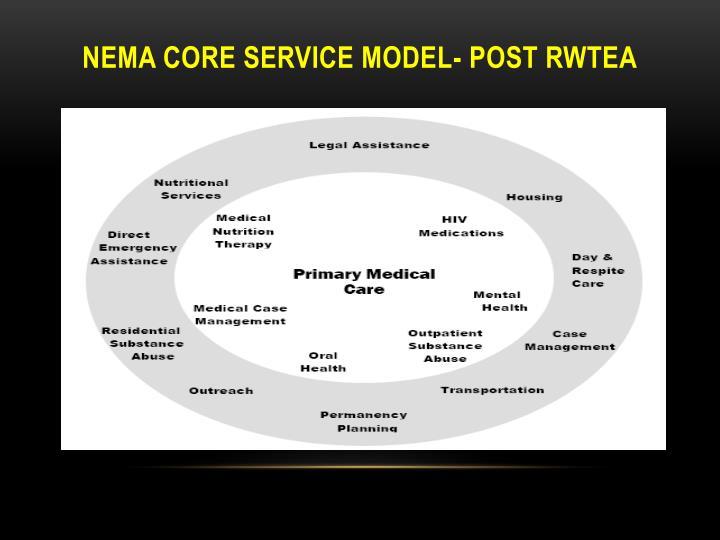 NEMA Core Service Model- POST rwtea