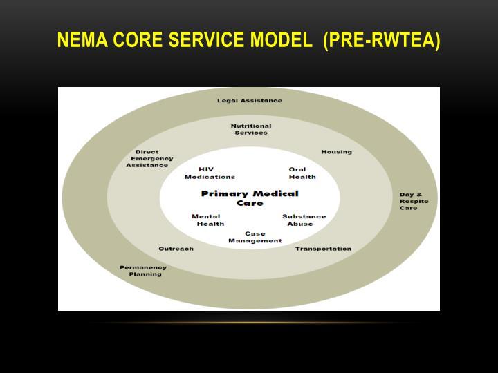 Nema coRE Service Model  (pre-rwtea)