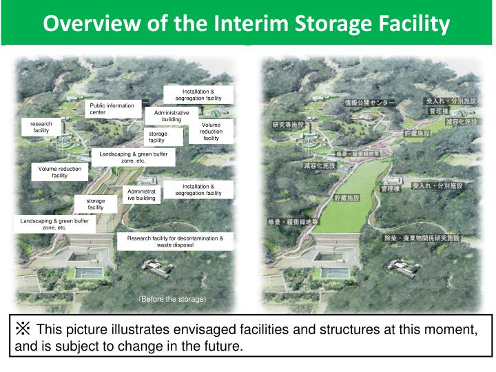 Overview of the Interim Storage Facility