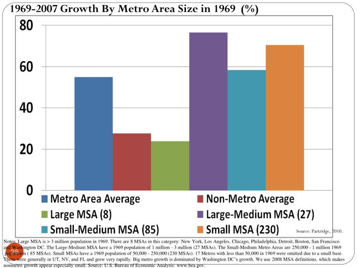 1969-2007 Growth By Metro Area Size in 1969  (%)