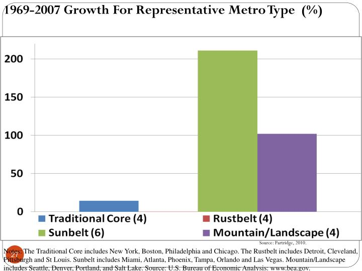 1969-2007 Growth For Representative Metro Type  (%)