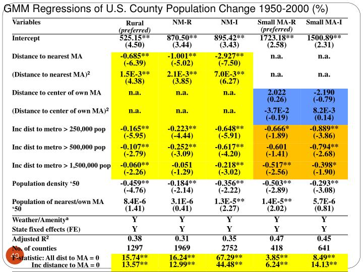 GMM Regressions of U.S. County Population Change 1950-2000 (%)