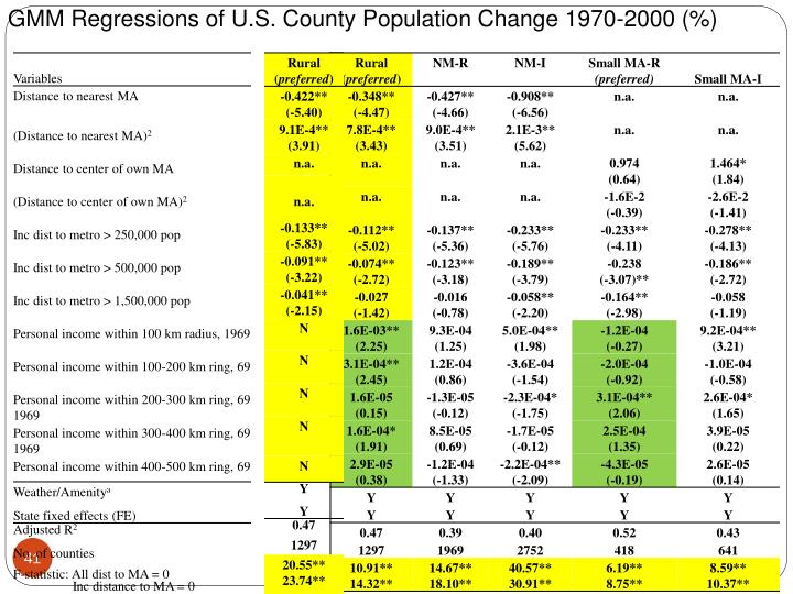 GMM Regressions of U.S. County Population Change 1970-2000 (%)