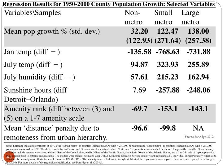Regression Results for 1950-2000 County Population Growth: Selected Variables