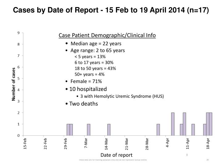 Cases by Date of Report - 15 Feb to 19 April 2014 (n=17