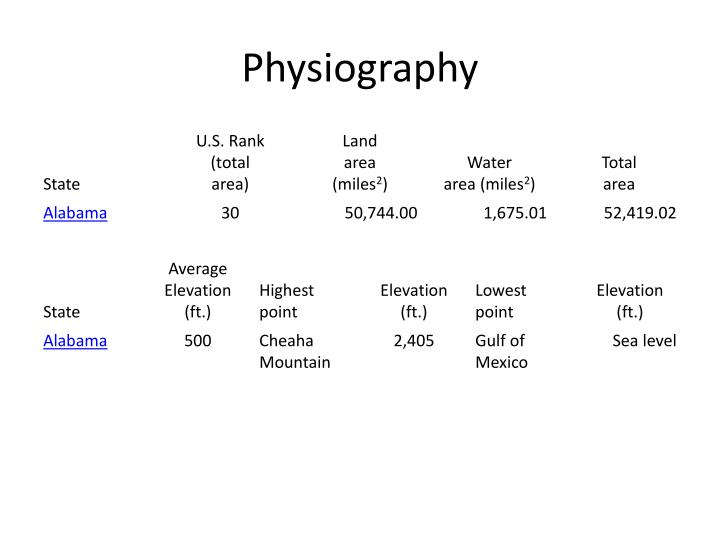 Physiography