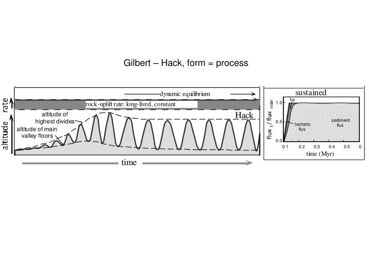 Gilbert – Hack, form = process