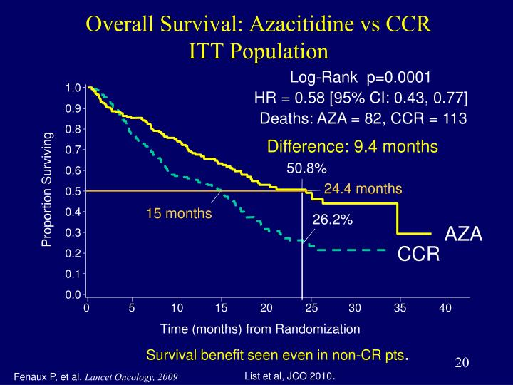 Overall Survival: Azacitidine vs CCR