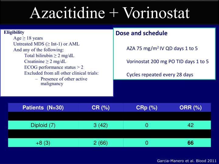 Azacitidine + Vorinostat