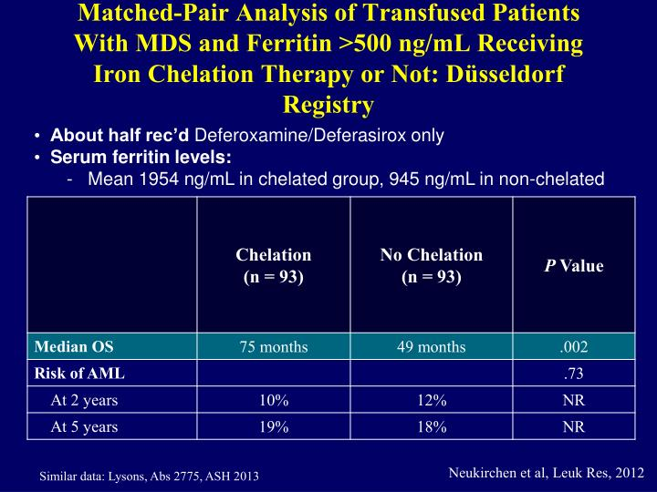 Matched-Pair Analysis of Transfused Patients With MDS and Ferritin >500 ng/mL Receiving Iron Chelation Therapy or Not: D